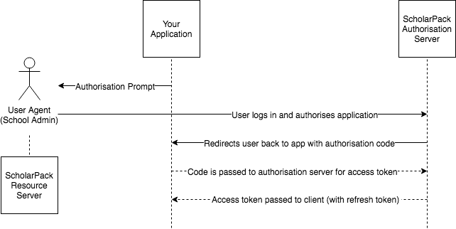 OAuth2 0 Authorisation – Support Documentation
